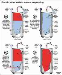Electric Water Heater Element Test Procedure How To Test
