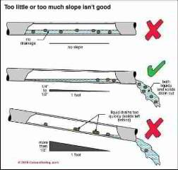 You have to find a goldilocks angle for your pipe not too little nor