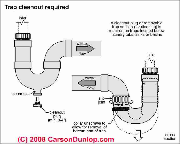 Clogged Drain Schematic Unscrew Here No Smell Here