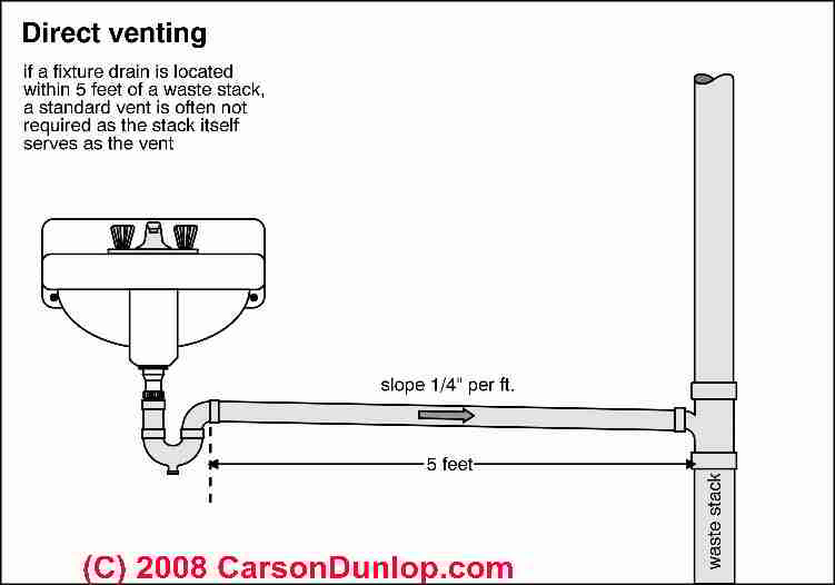 definition of direct venting of plumbing fixtures - Kitchen Sink Definition