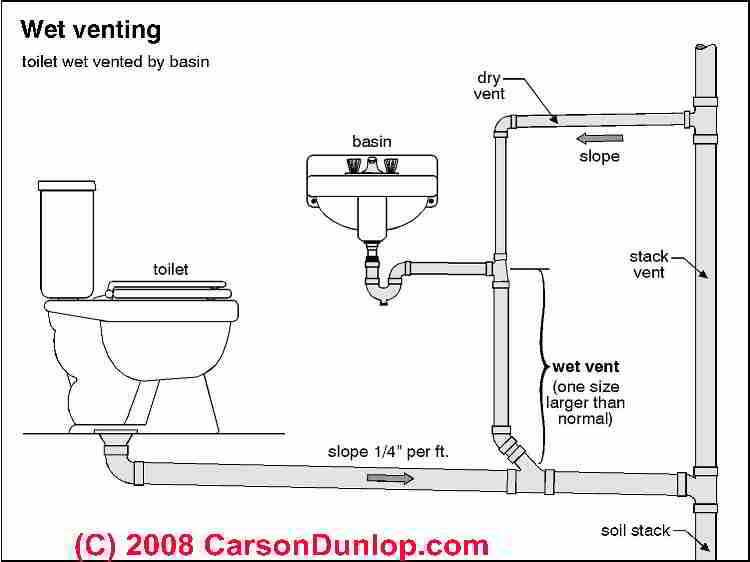 plumbing vents  code  definitions  specifications of types of vents  wet vents  dry vents  vent