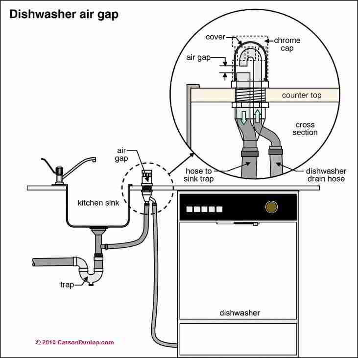 Water Softener Diagram as well Parts For Whirlpool 7mwtw1602aw1 further Ki ico Model 60 Parts Diagram besides Pull Out Spray Hand Spray Rinser Tap Black C2x14446839 besides How To Install A Sump Pit And Pump. on water softener installation diagram