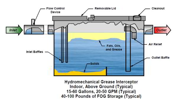 Septic Tank Venting Schematic Septic Get Free Image