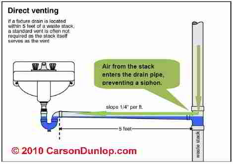 Horizontal Drainage Pipe Slope Standards - School of ... |Standard Sewer Line Slope
