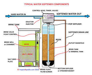 Identify the basic parts of a water softener (C) Daniel Friedman at InspectApedia.com