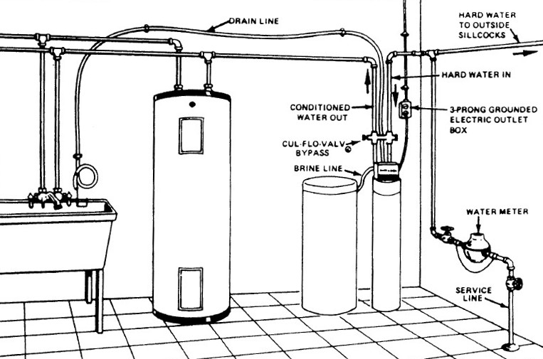 Water softner installation