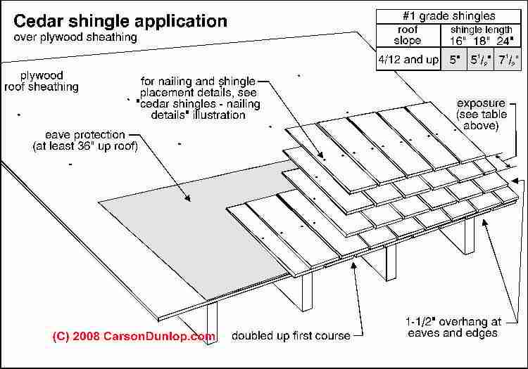 wood shingle  u0026 shake roof installation specifications