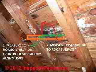 Measuring roof slope from inside the attic (C) Daniel Friedman