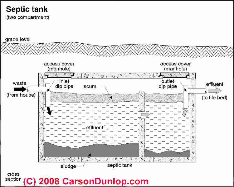 Septic Tank Volume House Building