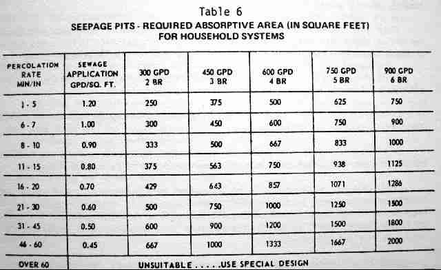 Design specifications for septic seepage pits drywells Calculating storage requirements