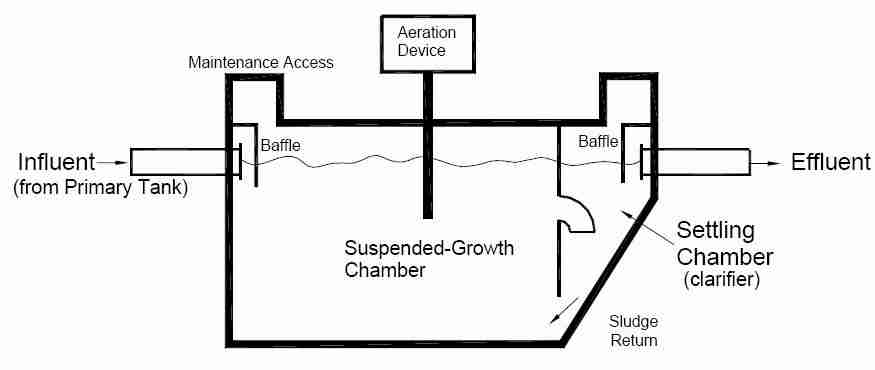 Continuous Flow Suspended Growth Aerobic Septic Design