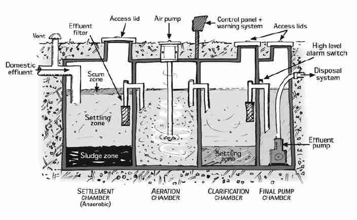 55 Septic Tank Layout Diagram 55 Free Engine Image For