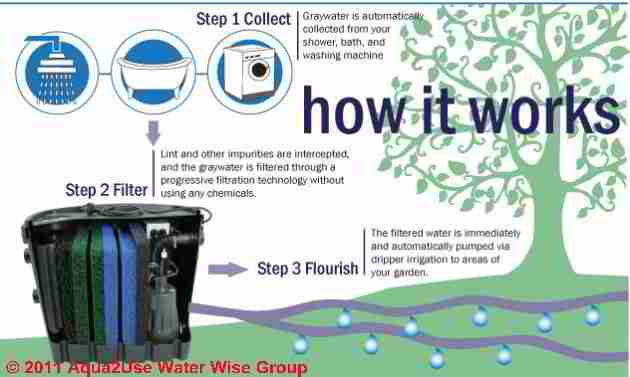 Greywater Graywater Or Gray Water Systems