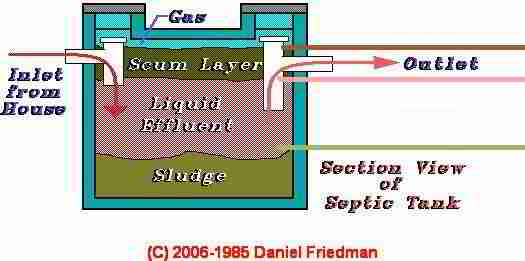plumbing diagram with Septic Tank Sewage Levels on Index 7s together with Tubing Piping And Fittings besides Plumbing In Solar Thermal To A  bi Boiler  bination Boiler Geyser furthermore Septic Tank Sewage Levels likewise How An Electric Shower Works  mon Electric Shower Faults.