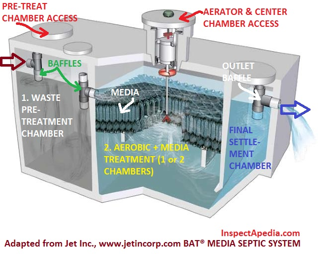 Aerobic media bat septic system design maintenance repair for Design septic system