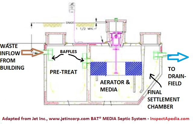 Aerobic Media Bat Septic System Design Maintenance Repair