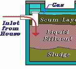 How To Cure Sewer Gas Odors From Septic Systems