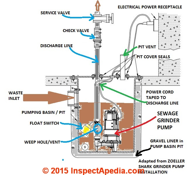 Septic Pump Wiring Diagram : Diagram of sump pump free engine image for user
