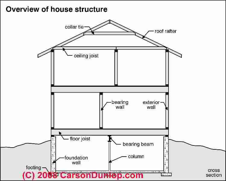 Building structural diagnosis repairs structural for Building terms with pictures