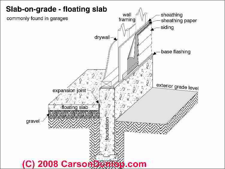How to identify building foundation construction methods for Slab on grade ontario