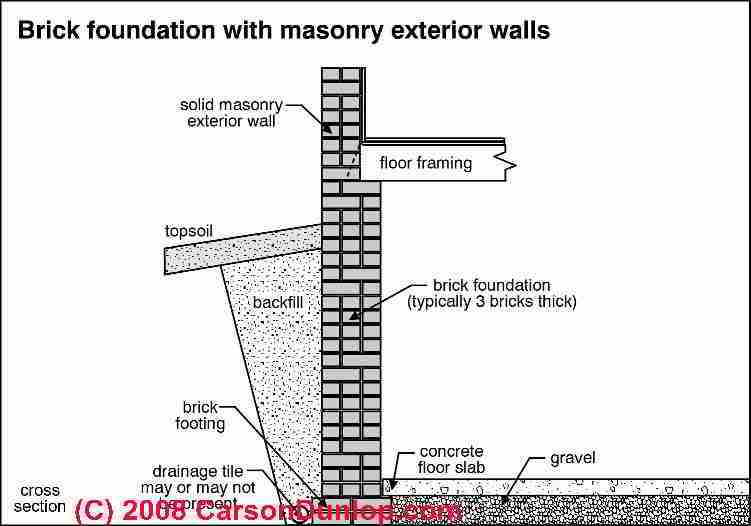 Brick foundation brick wall defects failures for Old house foundation types