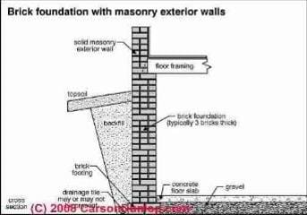 Auto forward to correct web page at for Types of basement walls