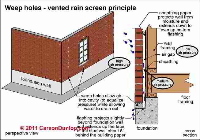 Barrier Wall Construction Vs Cavity Wall Building
