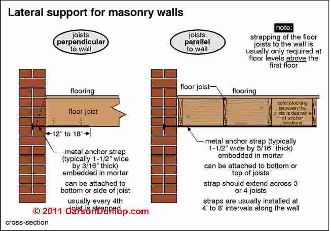 Brick Wall Damage Repair Repair Approaches For Bulged