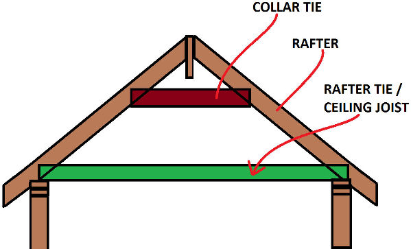 Roof framing definition of collar ties rafter ties for What is roof sheathing definition
