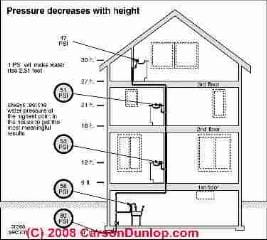 Relationship between water pressure & building height (C) CarsonDunlop Associates used with permission InspectApedia.com