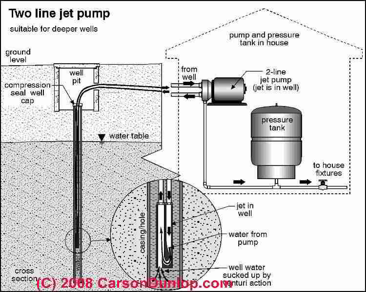 Well Water Pumping: Jet Pumps. Jet pumps are mounted above the well, either in the home or in a well house, and draw the water up from the well through suction, and