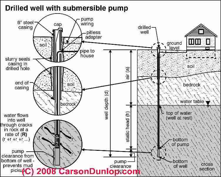water supply water tests water wells water tanks water pumps schematic of a drilled well c carson dunlop associates
