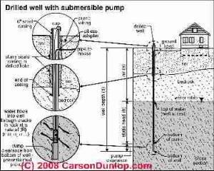 Schematic of a drilled well (C) Carson Dunlop