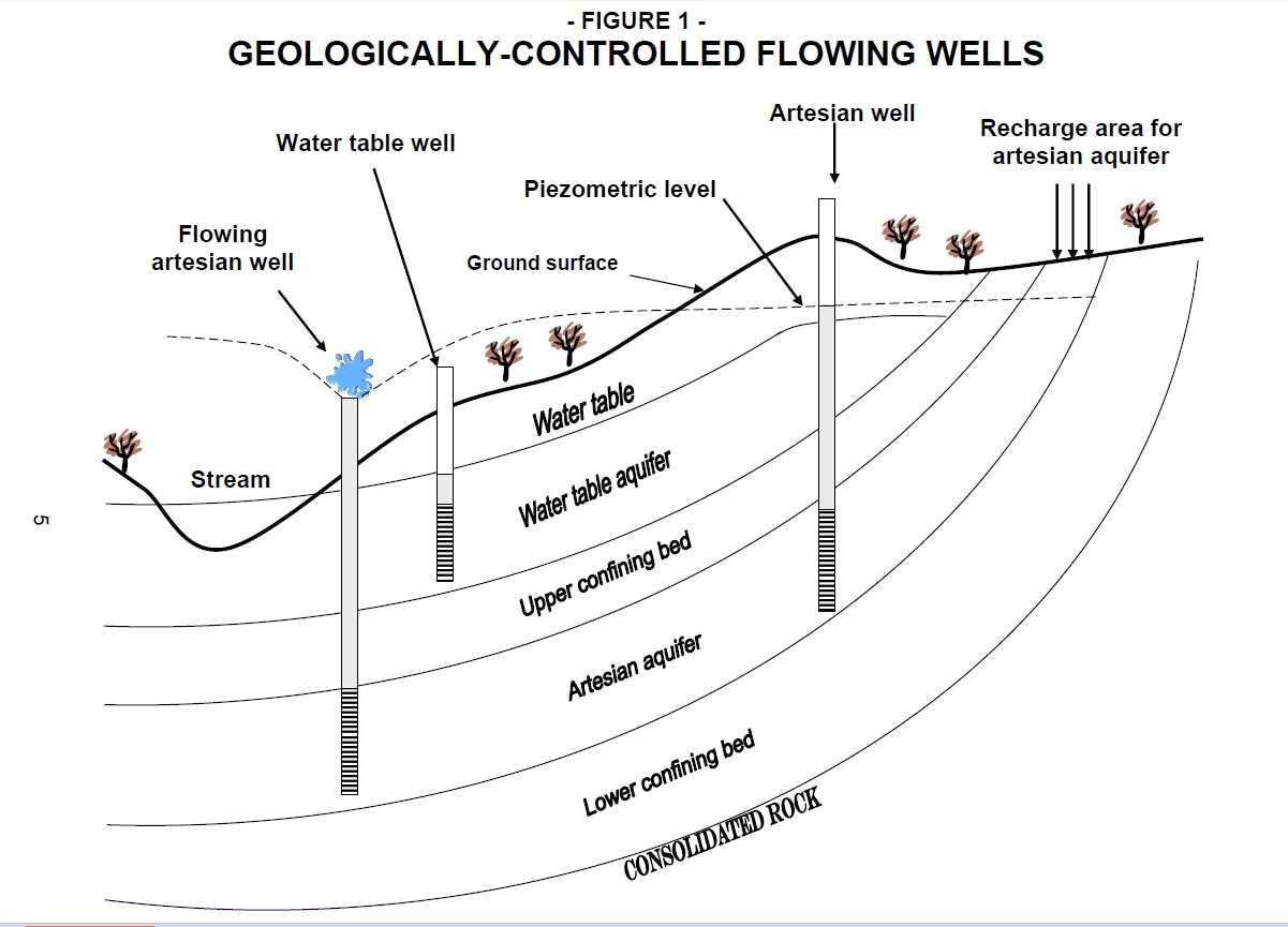 Well Water Piping Leak Diagnosis & Repair