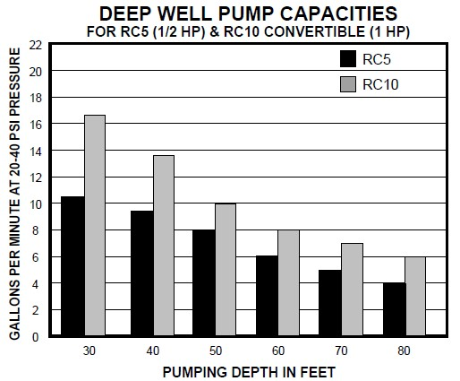 Well pump capacities in gpm or water delivery rates deep well pumping capacity water ace co greentooth Image collections