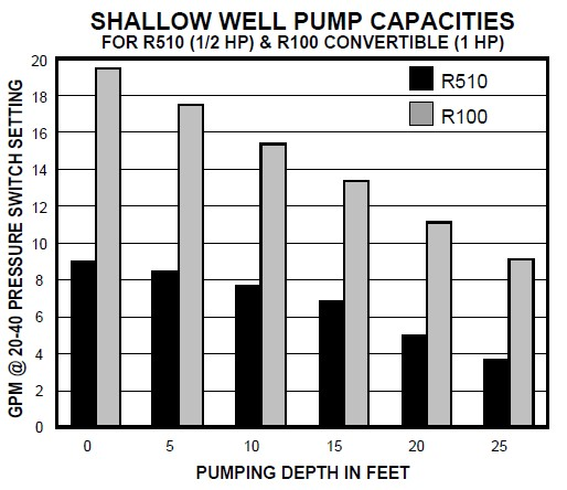 utilitech shallow well jet pump wiring diagram wiring diagram wiring diagram need or schematic showing how to fixya