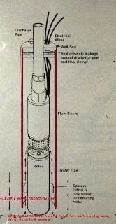 Submersible pump and well casing (C) D Friedman