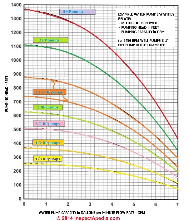 Well pump capacities in gpm or water delivery rates reader question what is the effect of changing from a 12 hp to a 1 12 hp water pump greentooth Image collections