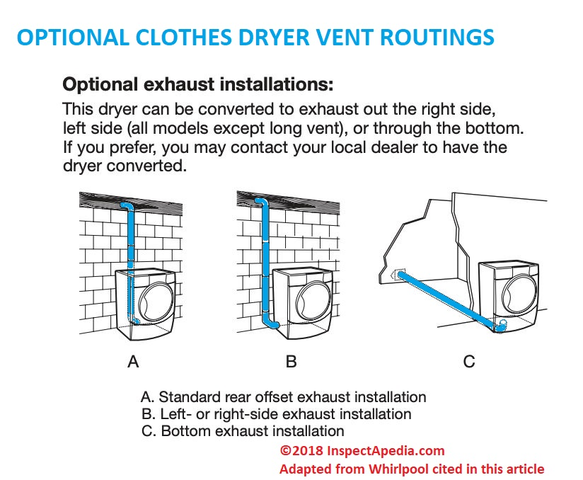 Dryer Vent Safety Amp Installation Guide Clothes Dryer Vent