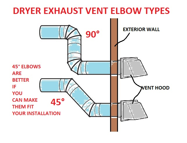 Clothes Dryer Exhaust Venting questions & answers