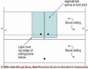 Figure 1-12: Splines under bevel siding joints (C) Wiley and Sons - S Bliss
