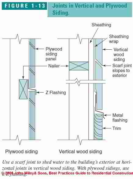 Wood Siding Flashing Details At Joints Amp Corners