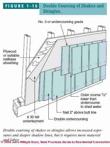 Aluminum Siding Aluminum Siding Underlayment