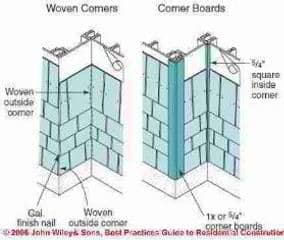 Figure 1-17: Shingle corner details (C) Wiley and Sons - S Bliss