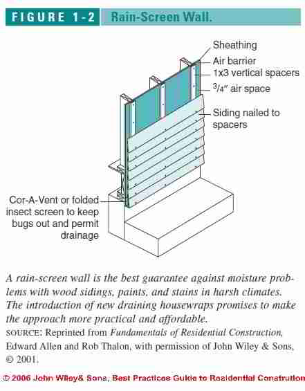 Water Resistant Barriers On Building Exterior Walls