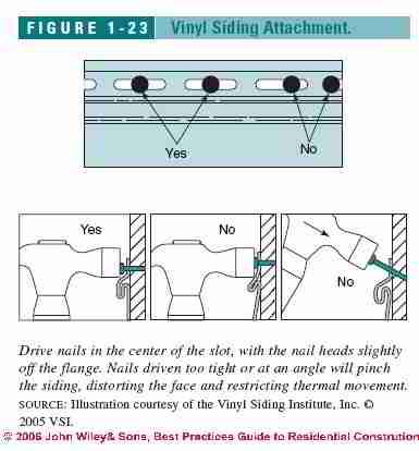 Building Siding Noise Causes Diagnose Amp Cure Siding Noise