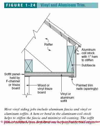 Wood Soffit And Fascia Boards How To Repair Rotted Soffit