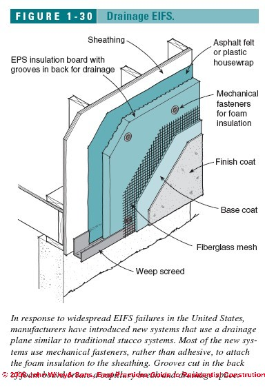 Eifs Wall Drainage Systems Avoid Moisture And Mold Troubles