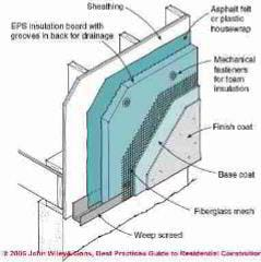 Figure 1-30: EIFS Wall System Drainage (C) Wiley and Sons, S Bliss