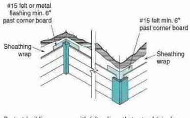 Wall corner flashing details (C) Wiley and Sons - S Bliss